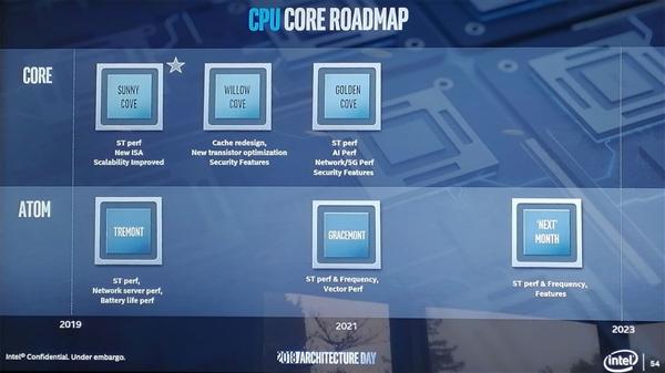 Intel 10nm Snow Ridge架構公布:12核心Atom?