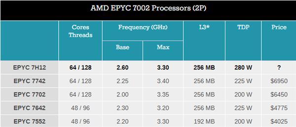 AMD发布EPYC 7H12 64核处理器:频率提升350MHz TDP 280W