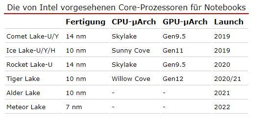 Intel CPU处理器路线图:14nm用到2021年 7nm再等3年
