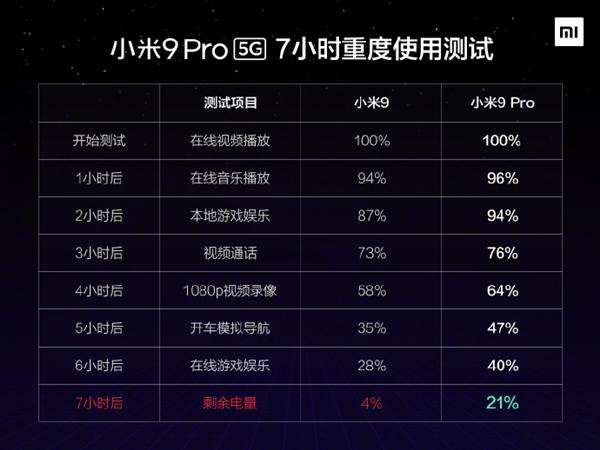 小米9 Pro 5G 7小时重度使用测试成绩公布:大幅超越小米9