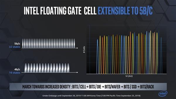 Intel规划浮栅型结构3D PLC闪存:明年把QLC堆到144层