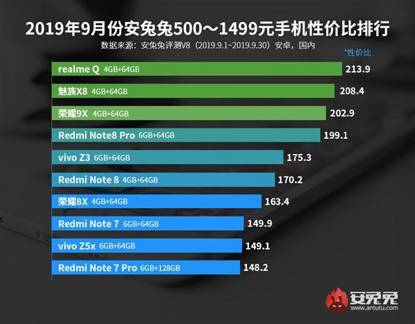 安兔兔9月Android性价排行公布:K20 Pro成性价最高855机型