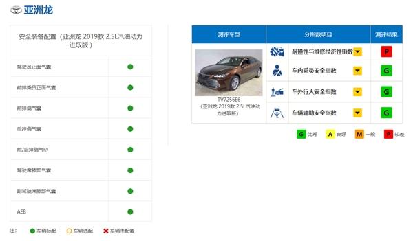 丰田亚洲龙中保研碰撞测试成绩公布:乘员安全子项皆优秀