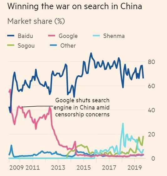 中国搜索行业新格局:百度、微信和字节跳动?