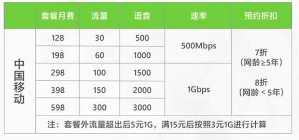 中国移动 5g套餐_专家表示:5G资费128元起并不贵 远低于其他国家-5G,套餐,资费 ...