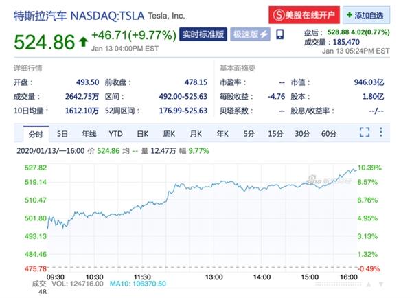 可怕!特斯拉股价飙升首次突破500美元 市值超福特+通用总和