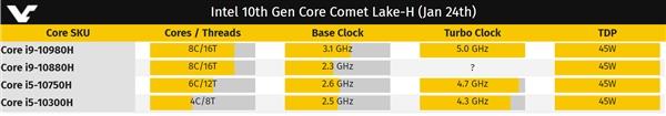 Intel酷睿i5-10300H性能跑分曝光 1924cb比前作i5-9300H性能高11%