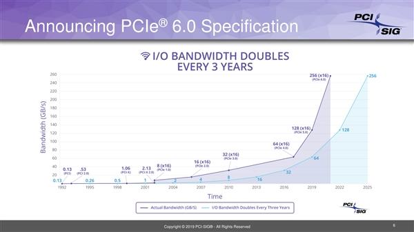 PCIe 6.0完成0.5版本:明年正式版 总带宽256GB/s
