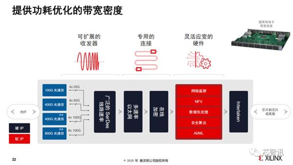 赛灵思发布史上最强ACAP芯片:7nm、还有PCIe 5.0