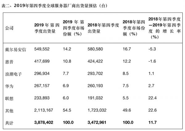 Gartner:2019全年全球服务器出货量下降3.1% 戴尔第一 华为第四
