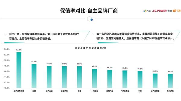 最保值的中國汽車品牌排行:上汽通用五菱第一