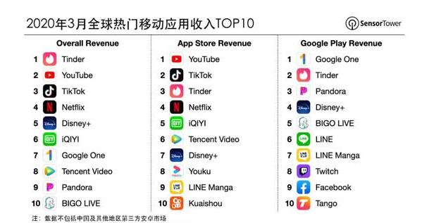 全球最赚钱移动应用:美国线上交友App称霸 大家忙着约会