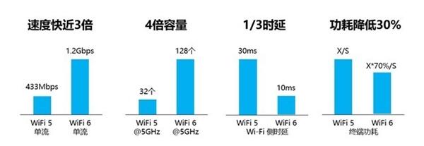 Wi-Fi 5 out!Wi-Fi 6優勢盤點:速度更快/更省電