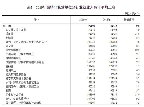 你在拖拖拉拉吗?2019年平均工资发布:城镇非私营单位超9万元