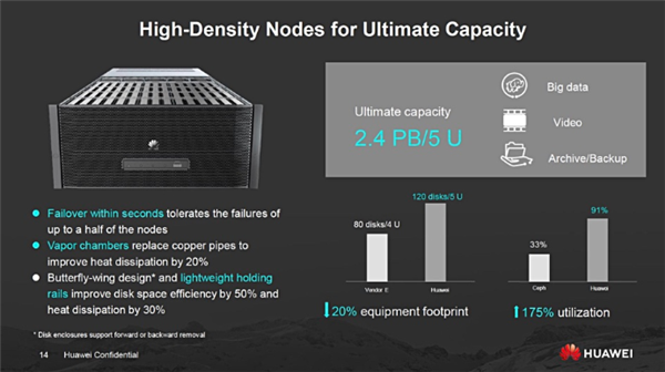 华为存储服务器用上20TB SMR硬盘:最大19.2PB、可靠性99.9999%
