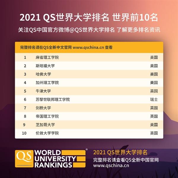 2021QS世界大学排名发布:前十几乎被美英包揽 清华大学创新高