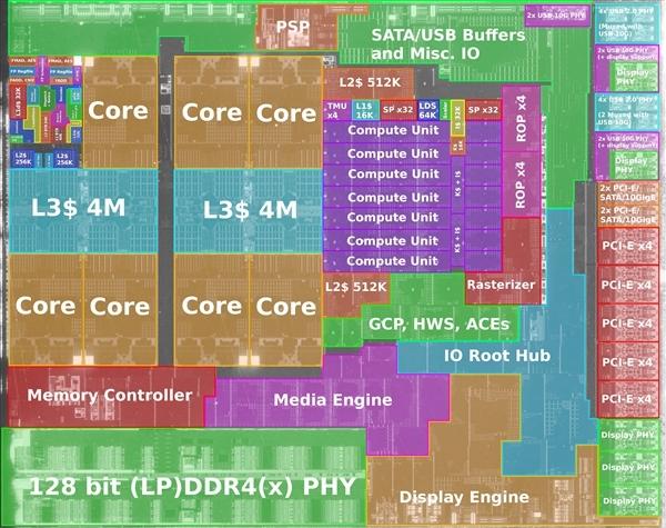 AMD 7nm锐龙APU性能惊喜:内存延迟低多了