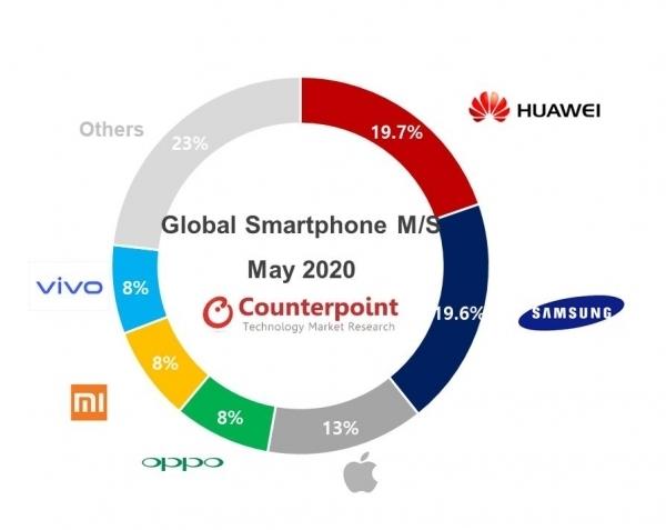 力压苹果三星 华为5月份再夺手机市场第一:份额19.7%