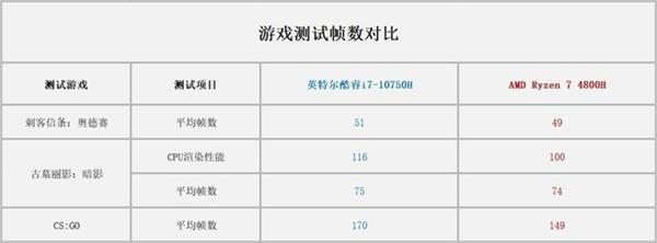 Intel 10代酷睿的5GHz睿频有何意义?实际应用测试后明白了