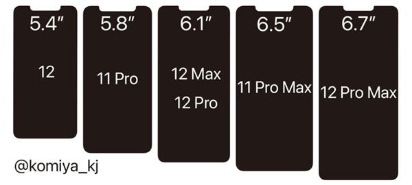 对比苹果11!iPhone 12全系外形曝光:刘海真变小了