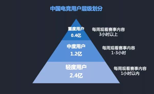 企鹅智库:亚洲国家电竞用户规模迅速扩张 MOBA类游戏偏好比例68%