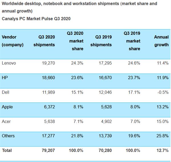用户需求激增:Q3全球PC市场出货量同比增12% 增速创10年最高