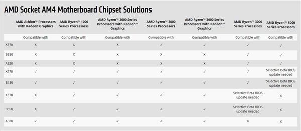 微星官宣:400系列主板支持锐龙5000处理器
