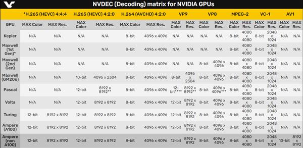 RTX 30确认支持AV1视频解码:最高8K×8K分辨率