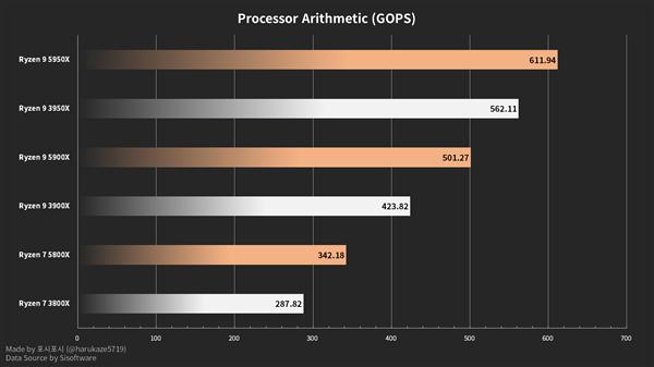 AMD锐龙5000算术、多媒体跑分曝光:锐龙3000用户放心升级