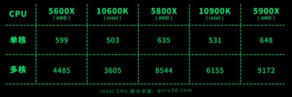贵的就一定是好的?涨价的AMD处理器还有人买吗?