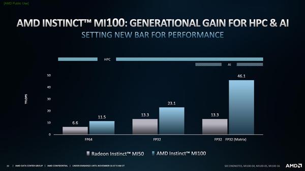 AMD发布全新架构计算卡Instinct MI100:AI性能暴涨7倍