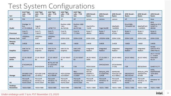"Intel深度测试""炮轰""AMD:锐龙4000笔记本用电池时性能降幅显著"