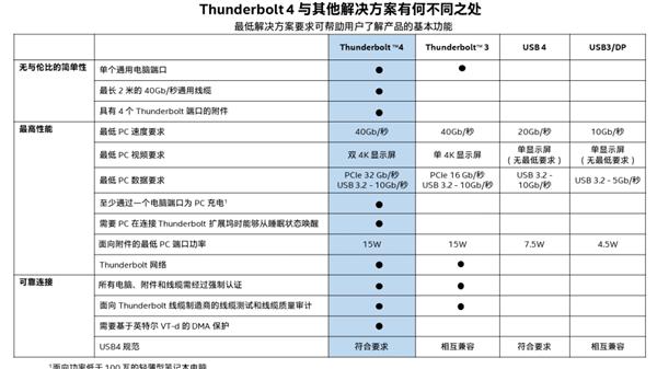 Thunderbolt 4遇上快充 笔记本不插电性能不再降了