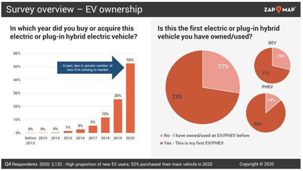 电动车燃油车谁更好?民调:电动车满意度奇高 近9成用户不再买油车