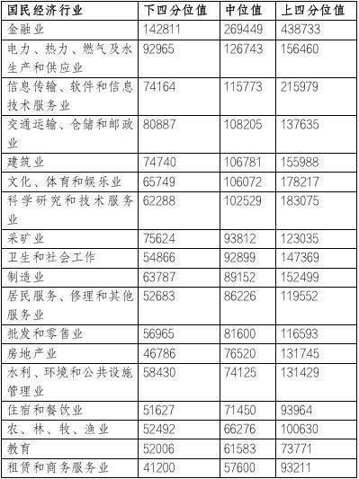 北京企业平均薪酬达到16.68万元,在北上广深四个一线城市中位居第一