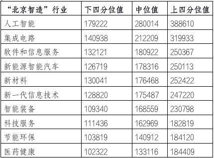 全国第一!北京企业平均薪酬达16.68万元 网友:又拖后腿了