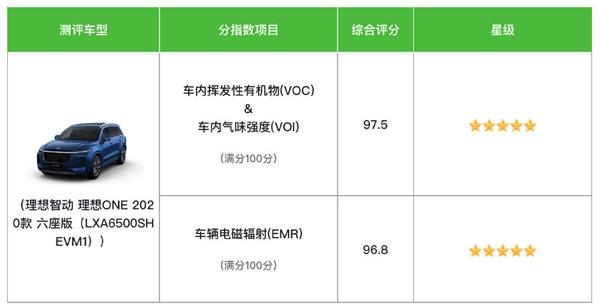 中国汽车健康指数评级:理想ONE获得双五星评价 这下放心买了