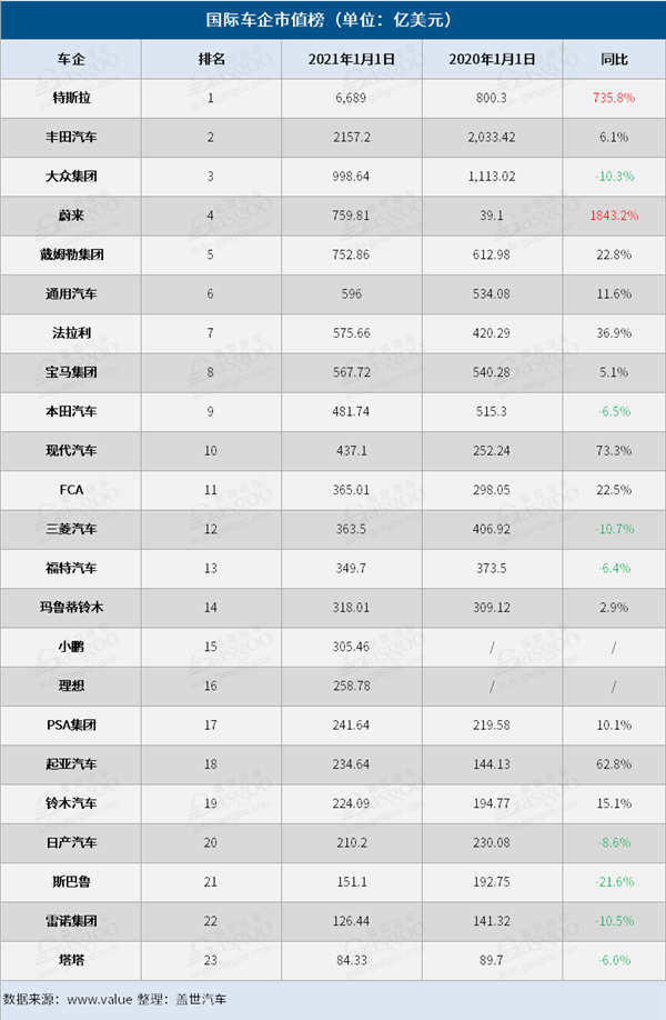 """【速搜资讯】海外上市车企年度市值对比:蔚来暴涨18倍""""封神"""" 特斯拉市值逆天"""