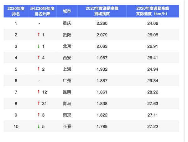 百度地图发布2020年中国十大堵城:北京仅排第三
