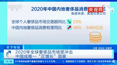 """全球奢侈品市场:中国成唯一""""正增长""""国家"""