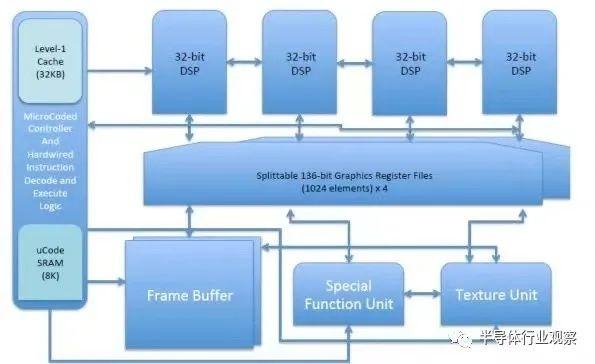 里程碑!RISC-V架构GPU来了