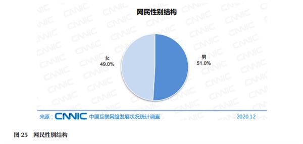 中国网民规模接近10亿:4成初中学历 月收入超5000元不足3成