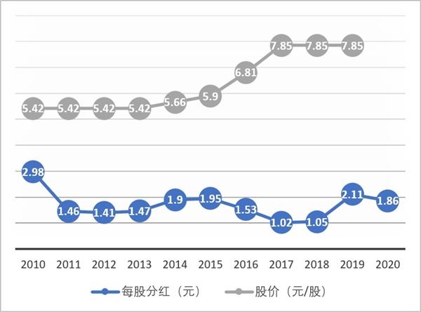 人均年薪70万 华为将确定2020年每股分红1.86元