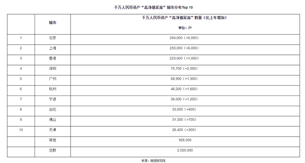 """【速搜资讯】胡润:中国600万资产""""富裕家庭""""数量首次突破500万户"""