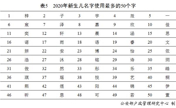 2020年全国姓名报告:新生儿随母姓与随父姓比为1:12
