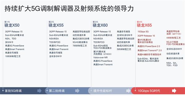 """高通正式发布第四代5G基带""""骁龙X65"""" 下行速率第一次达到10Gbps"""