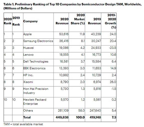 2020年全球芯片采购支出4498亿美元!小米增幅第一 华为下降23.5%-风君子博客