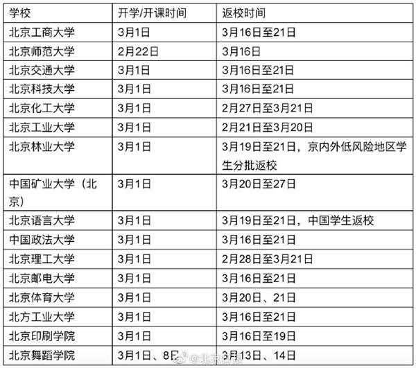 北京16所高校延迟返校:开学以线上授课方式进行 有你的学校吗?