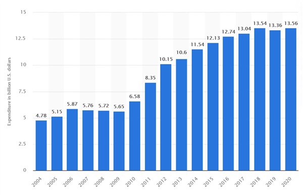 Intel 17年研发投入回顾:多年增幅未超过5%