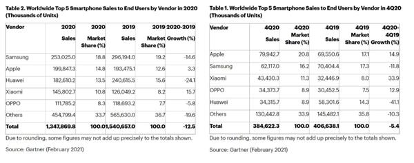 华为的情况都懂 三星手机销量也出现两位数暴跌:老外称其大输家